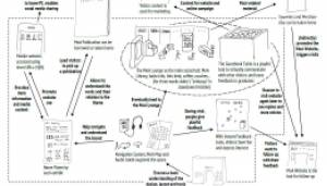 A flowchart of a complex interaction concept