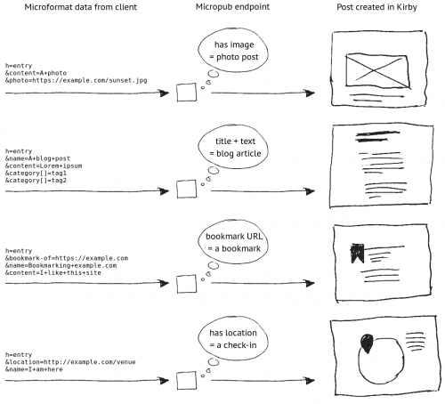 Flowchart of four different post types from their Microformat representation to final post. class=wide