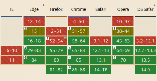 Screenshot of a data table with cells distinguished by colors and background patterns